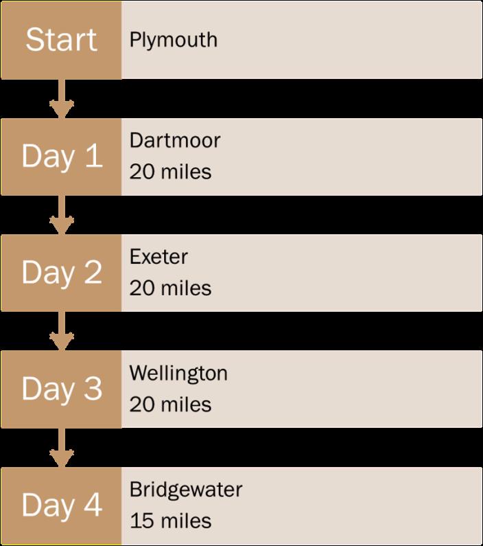 start to day 4